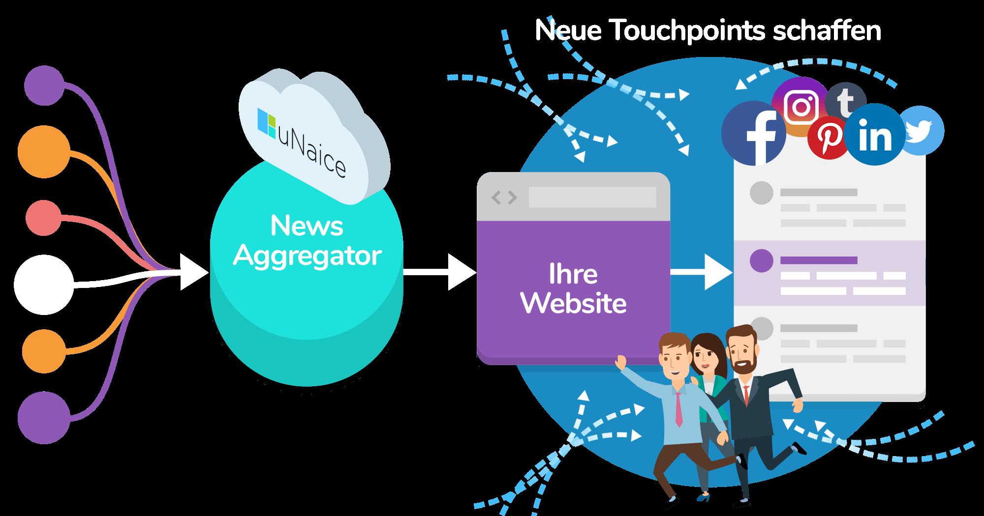 News Stream Pipeline mit Touchpoints